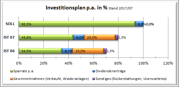 201707 Stand Investitionsplan