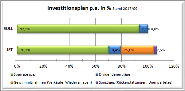 201709 Stand Investitionsplan