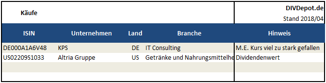 201804 Käufe Aktien buy share DIVDepot